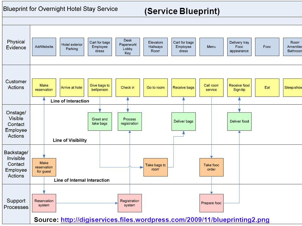 Service innovation customer relationship management ppt download 47 service blueprint malvernweather Choice Image