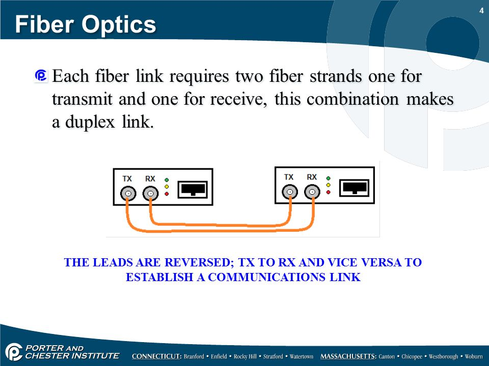 Fiber Optics BASIC FIBER OPTIC LINK  - ppt download