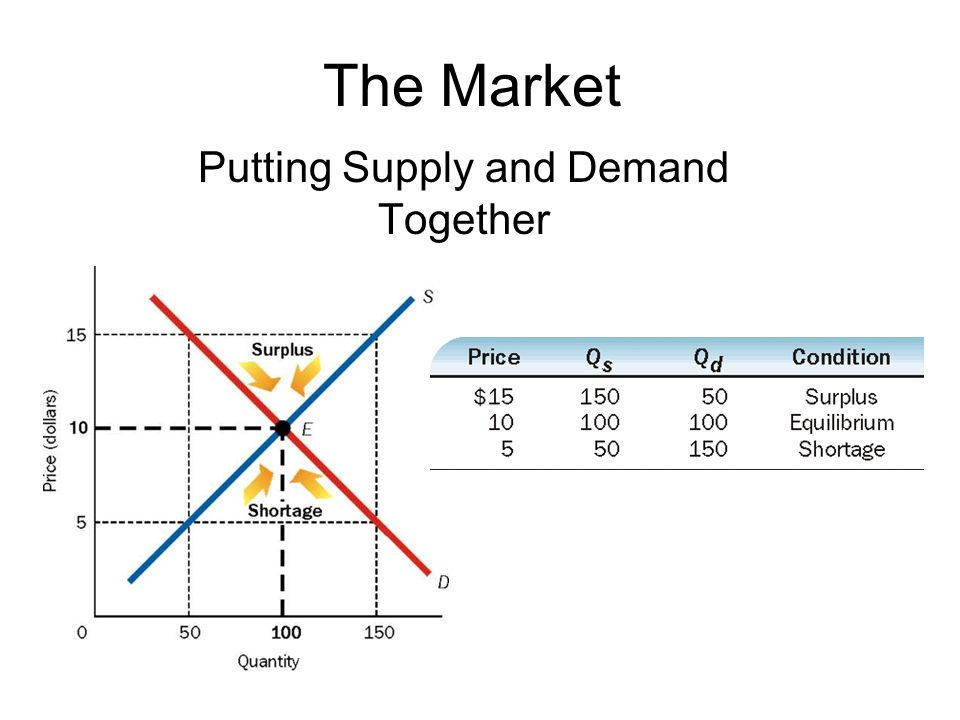 Putting Supply and Demand Together