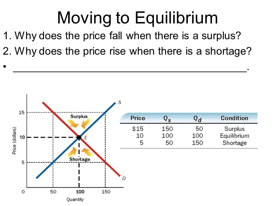 Moving to Equilibrium 1. Why does the price fall when there is a surplus 2. Why does the price rise when there is a shortage