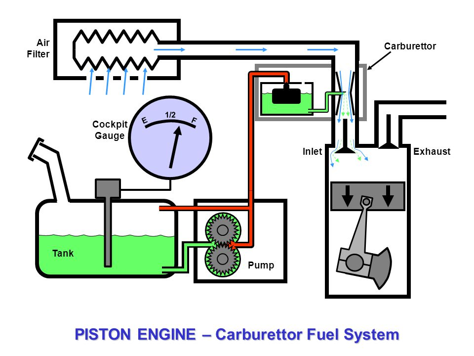 Simple Carburettor Fuel System for a Piston Engine - ppt ... on