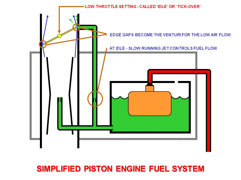 simple carburettor fuel system for a piston engine ppt video ATV Fuel Pump Diagram