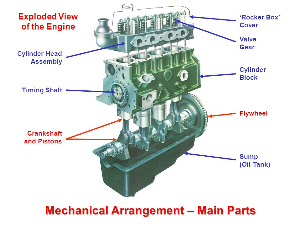 Exploded View Of The Engine Mechanical Arrangement E Main Parts on Diesel Engine Exploded View Diagram
