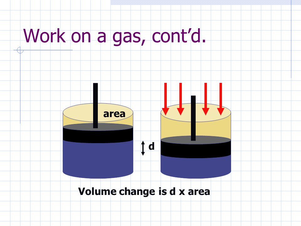 Work on a gas, cont'd. area d Volume change is d x area