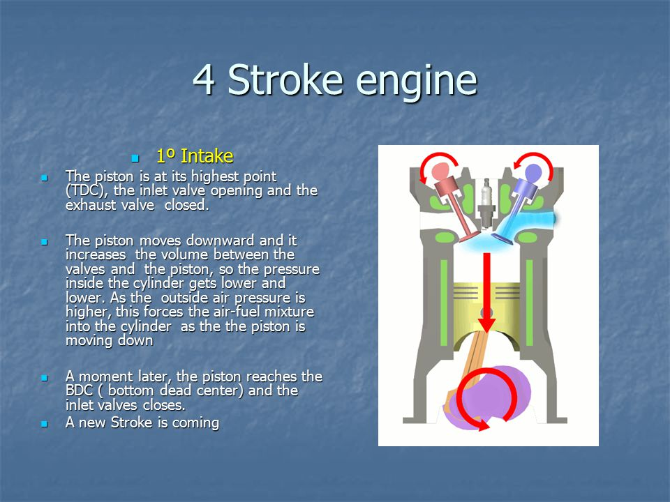 4 Stroke engine 1º Intake. The piston is at its highest point (TDC), the inlet valve opening and the exhaust valve closed.
