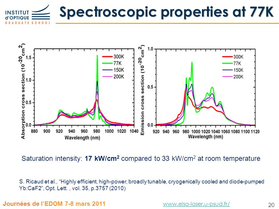 Spectroscopic properties at 77K