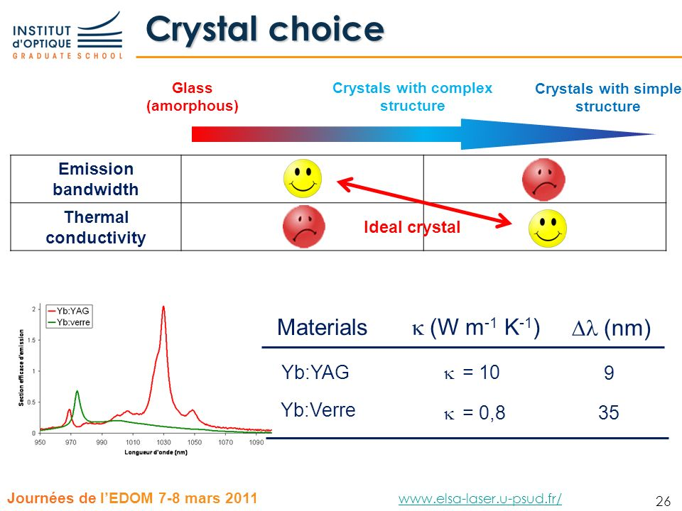 Crystals with complex structure Crystals with simple structure