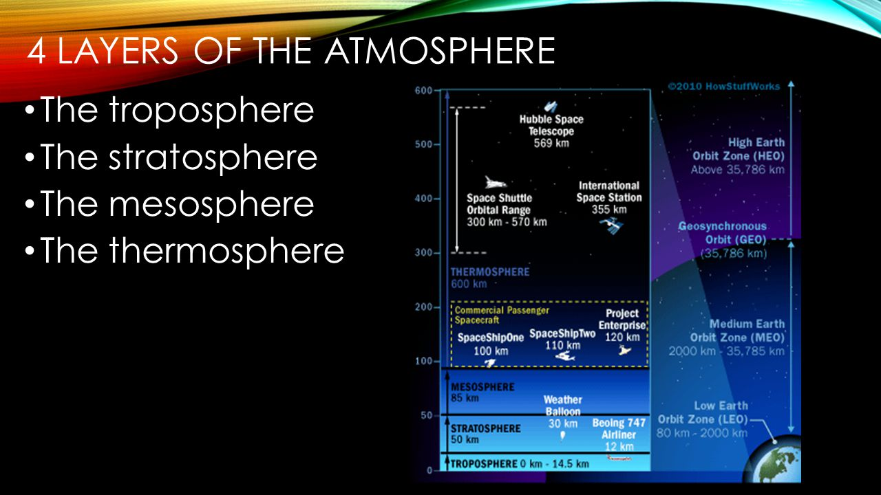 4 layers of the atmosphere