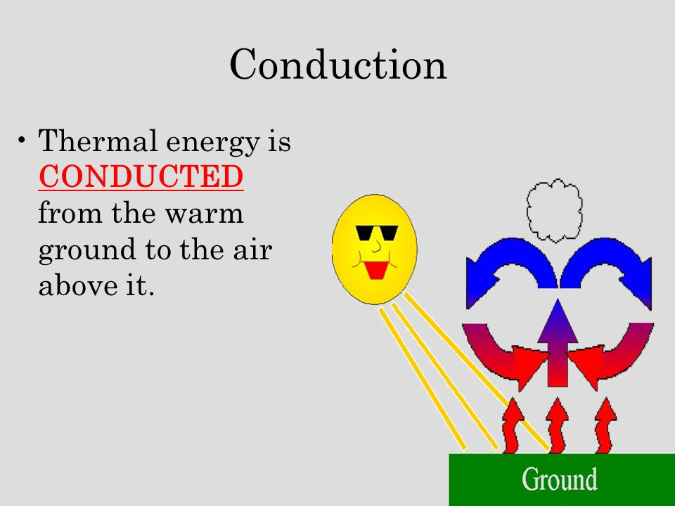 Conduction Thermal energy is CONDUCTED from the warm ground to the air above it.