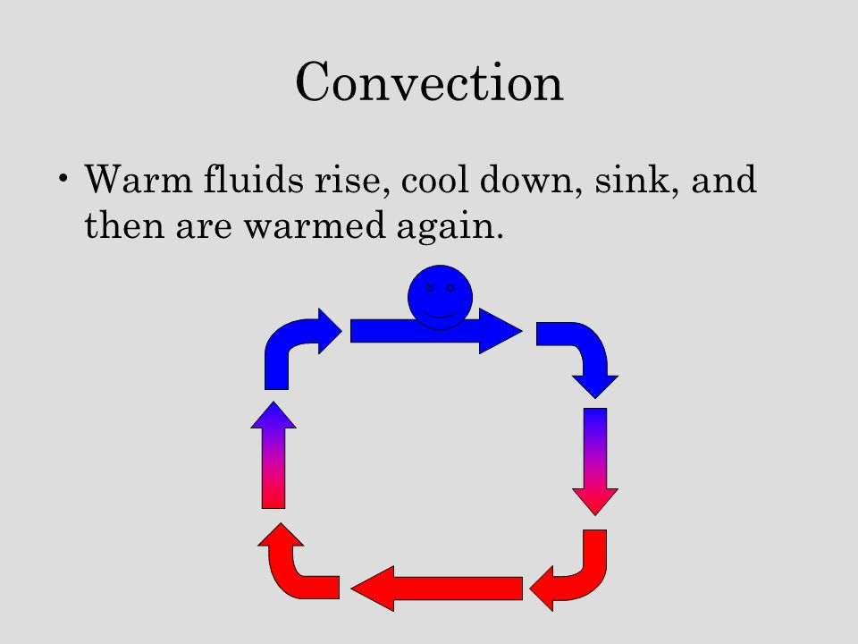 Convection Warm fluids rise, cool down, sink, and then are warmed again.
