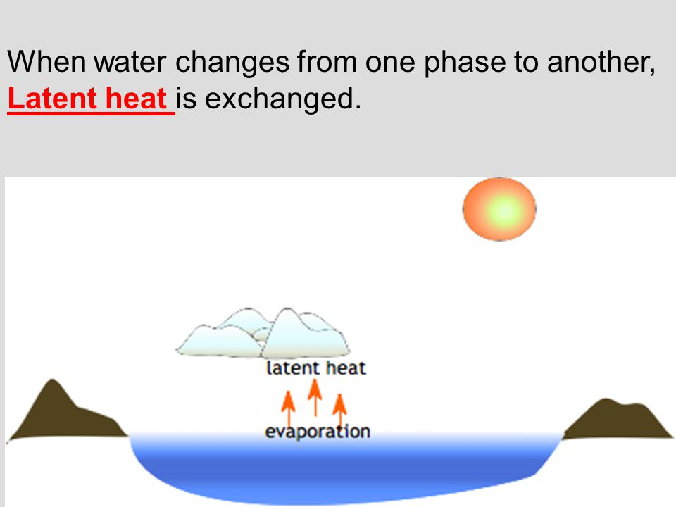When water changes from one phase to another, Latent heat is exchanged.