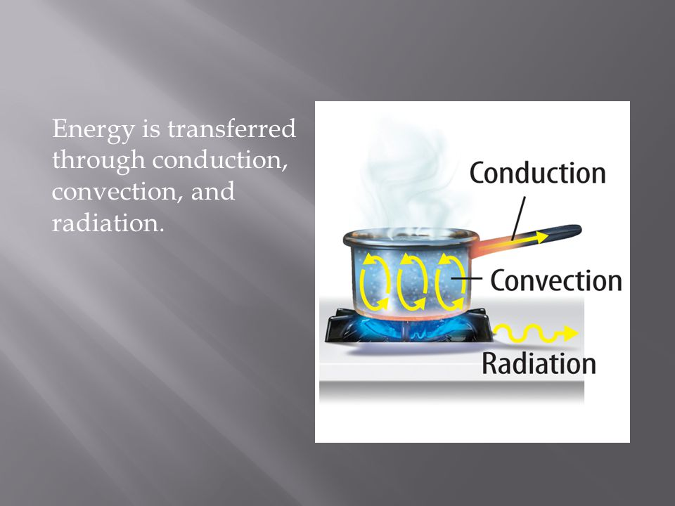 Energy is transferred through conduction, convection, and radiation.