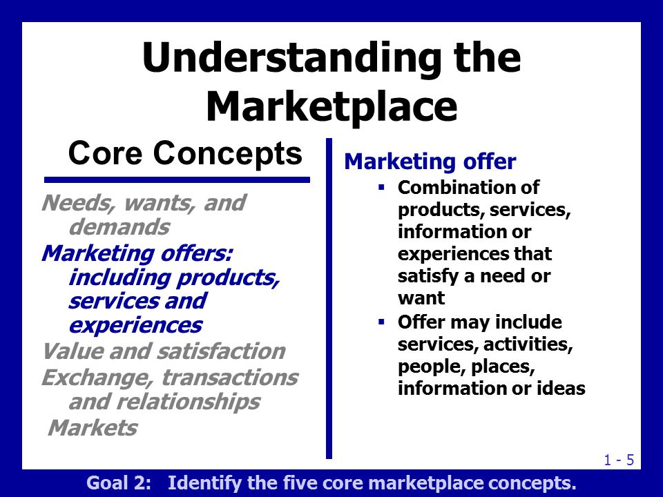 Understanding the Marketplace