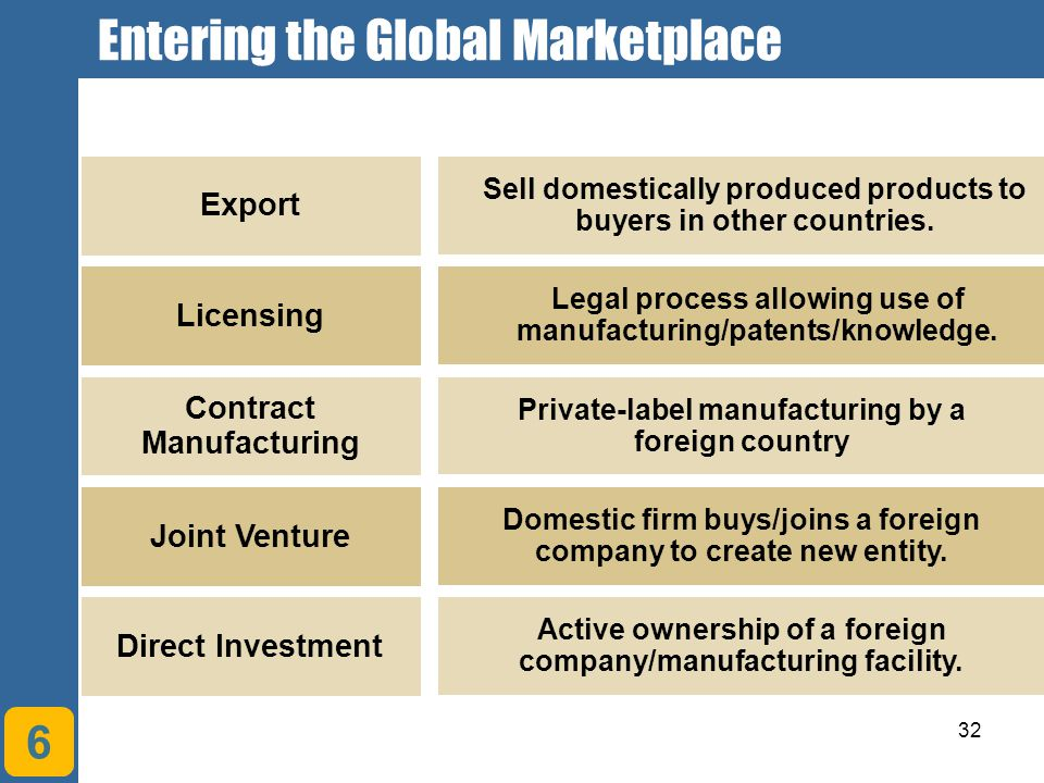 Entering the Global Marketplace