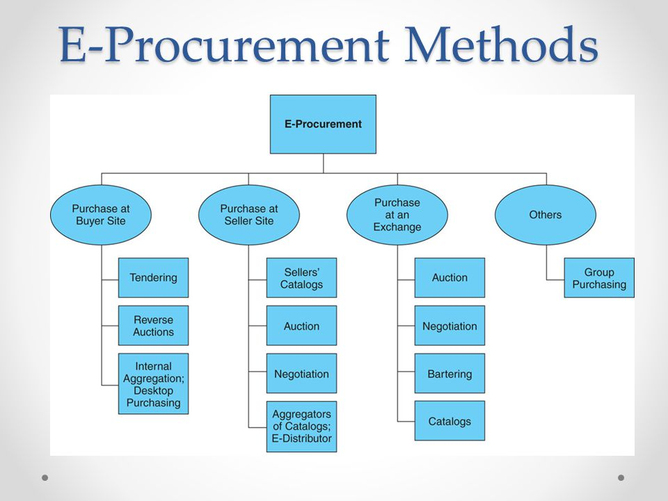 E-Procurement Methods