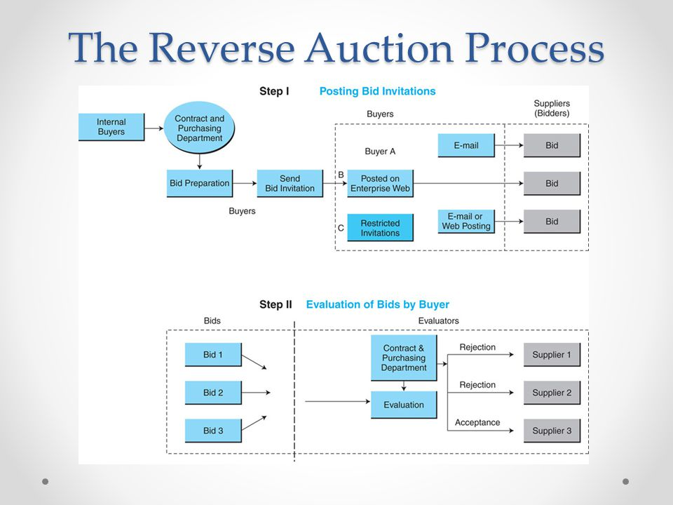 The Reverse Auction Process