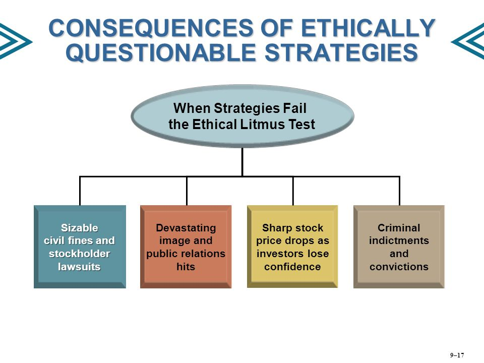 CONSEQUENCES OF ETHICALLY QUESTIONABLE STRATEGIES