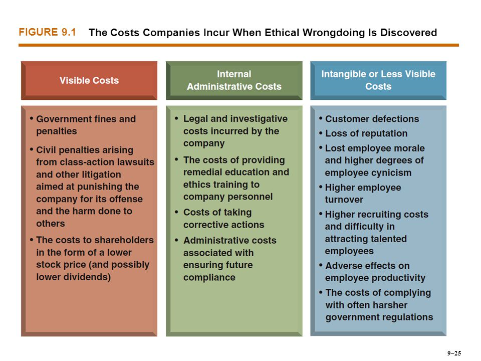 The Costs Companies Incur When Ethical Wrongdoing Is Discovered