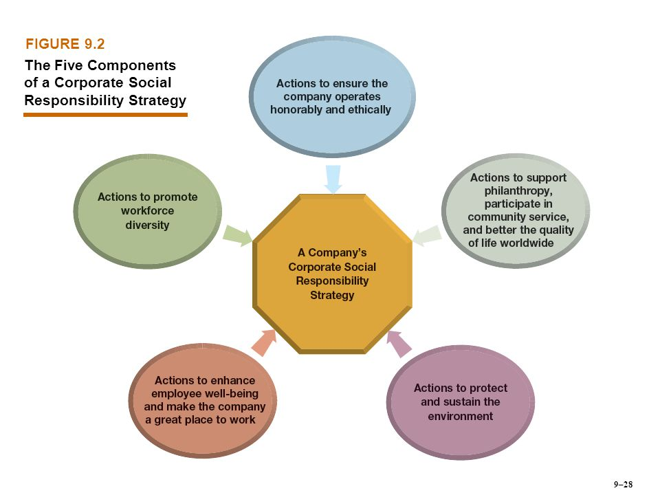 The Five Components of a Corporate Social Responsibility Strategy