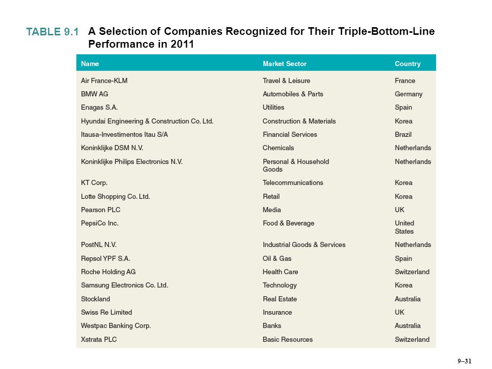 TABLE 9.1 A Selection of Companies Recognized for Their Triple-Bottom-Line Performance in –31
