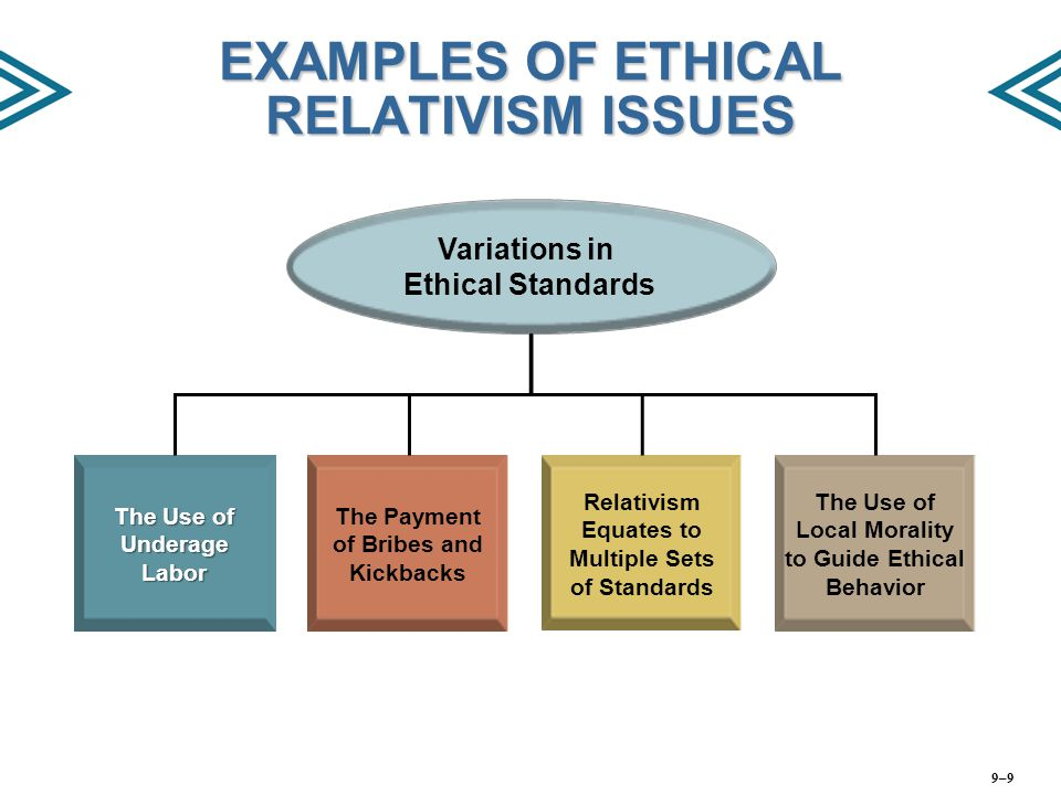 EXAMPLES OF ETHICAL RELATIVISM ISSUES