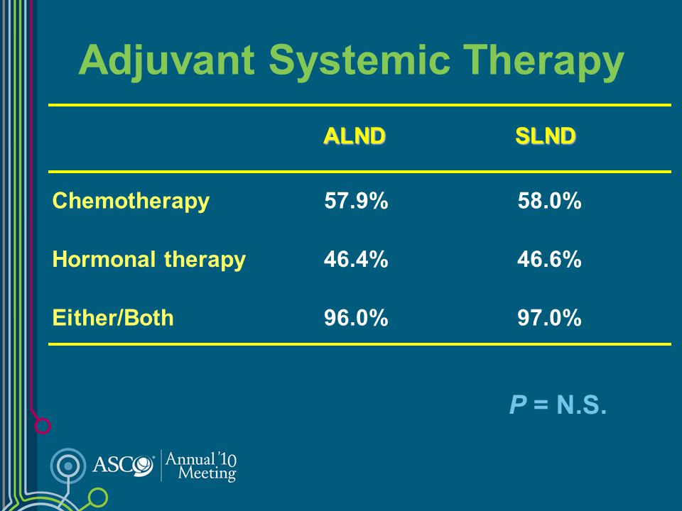 Adjuvant Systemic Therapy