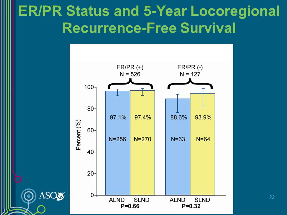 ER/PR Status and 5-Year Locoregional Recurrence-Free Survival