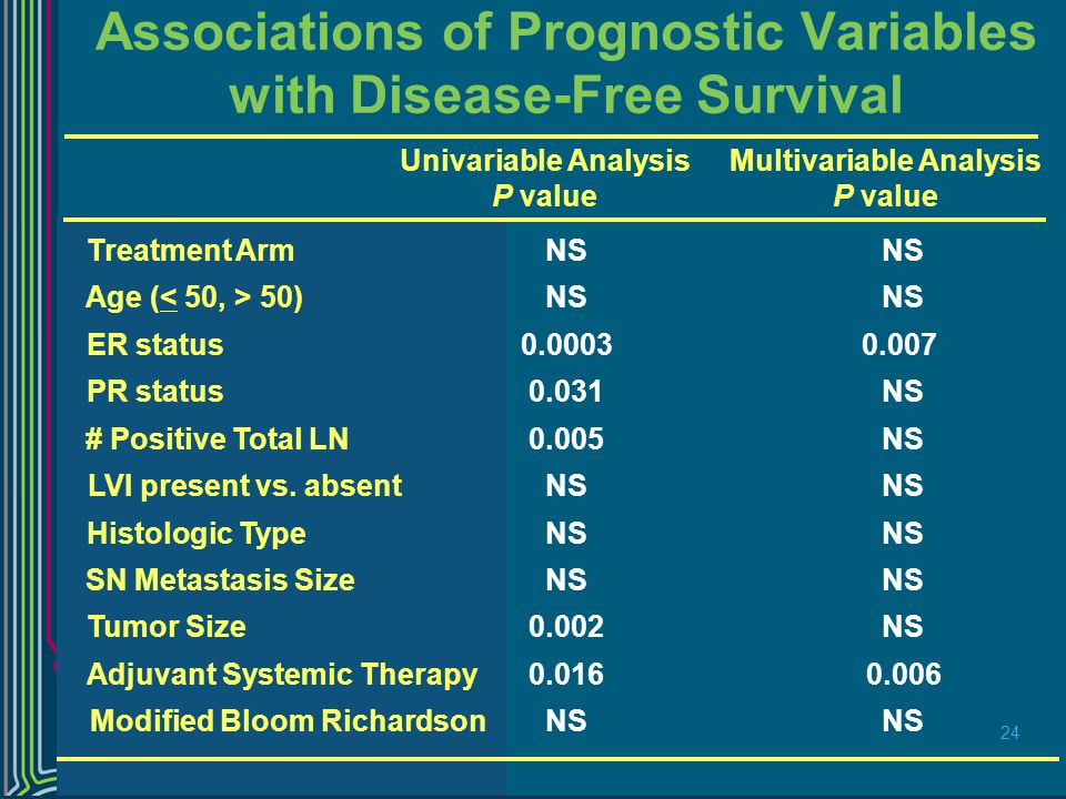 Associations of Prognostic Variables with Disease-Free Survival