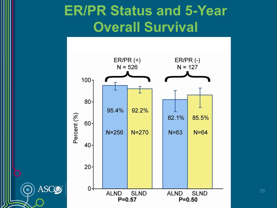 ER/PR Status and 5-Year Overall Survival