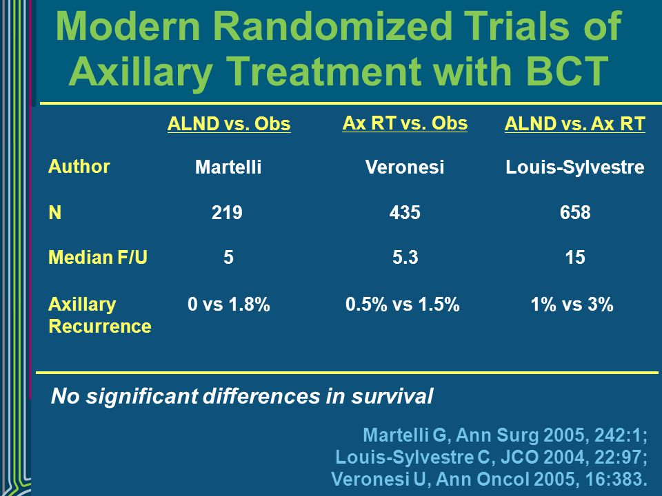 Modern Randomized Trials of Axillary Treatment with BCT