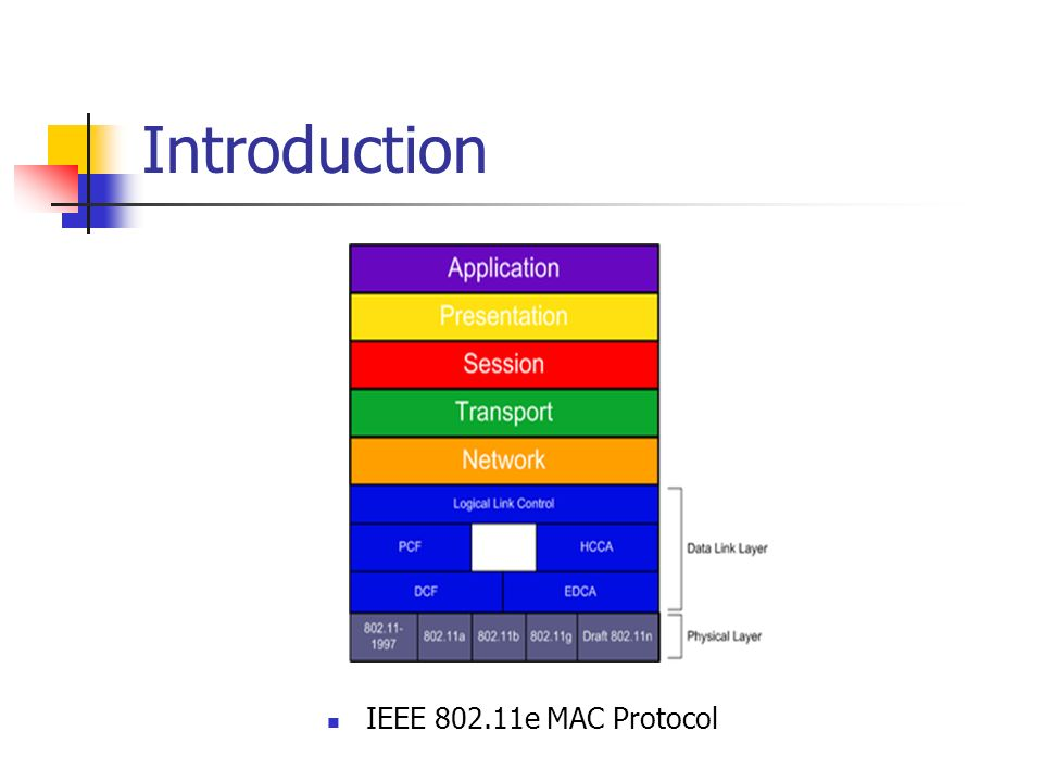Introduction IEEE e MAC Protocol