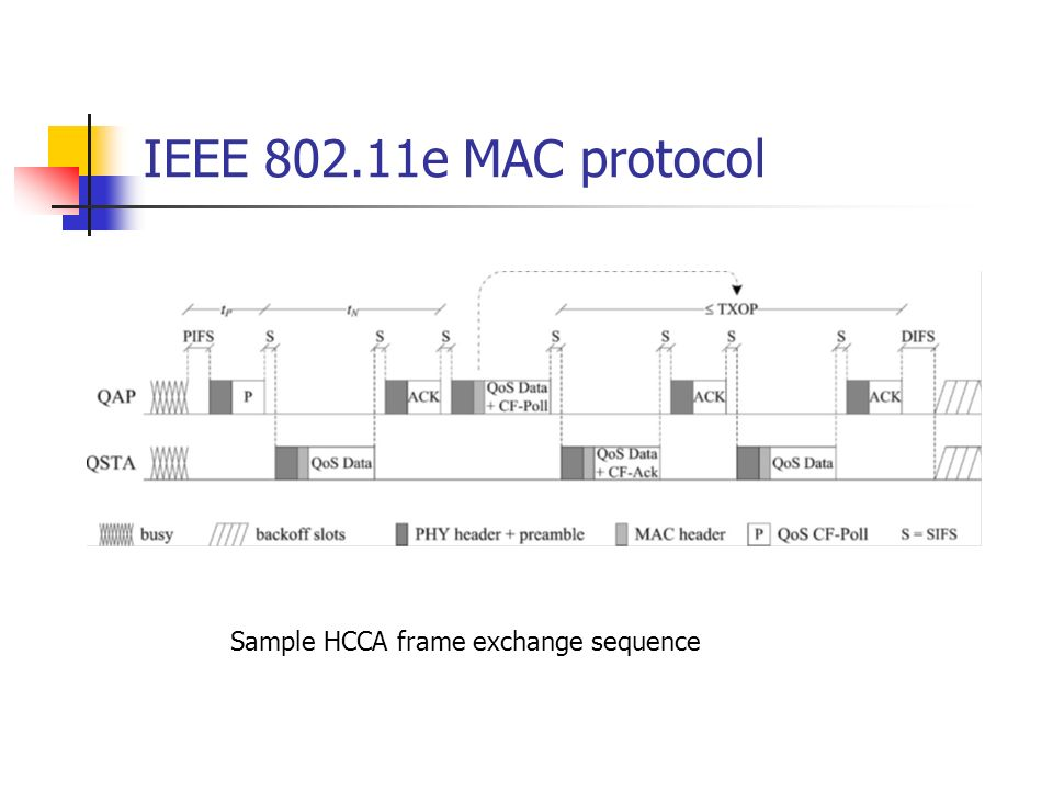 IEEE e MAC protocol Sample HCCA frame exchange sequence
