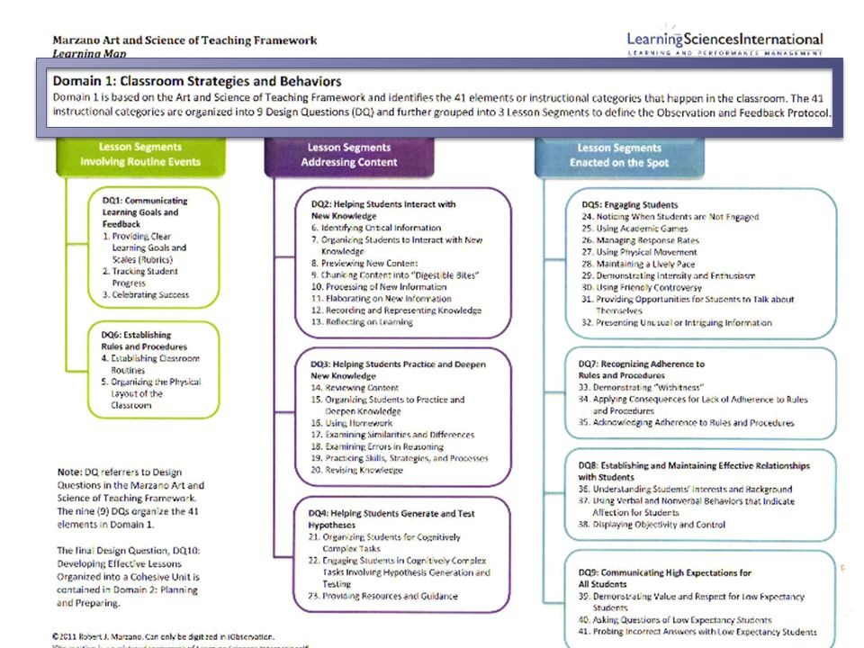 Marzano Instructional Strategies For Testing 1 Manuals And User