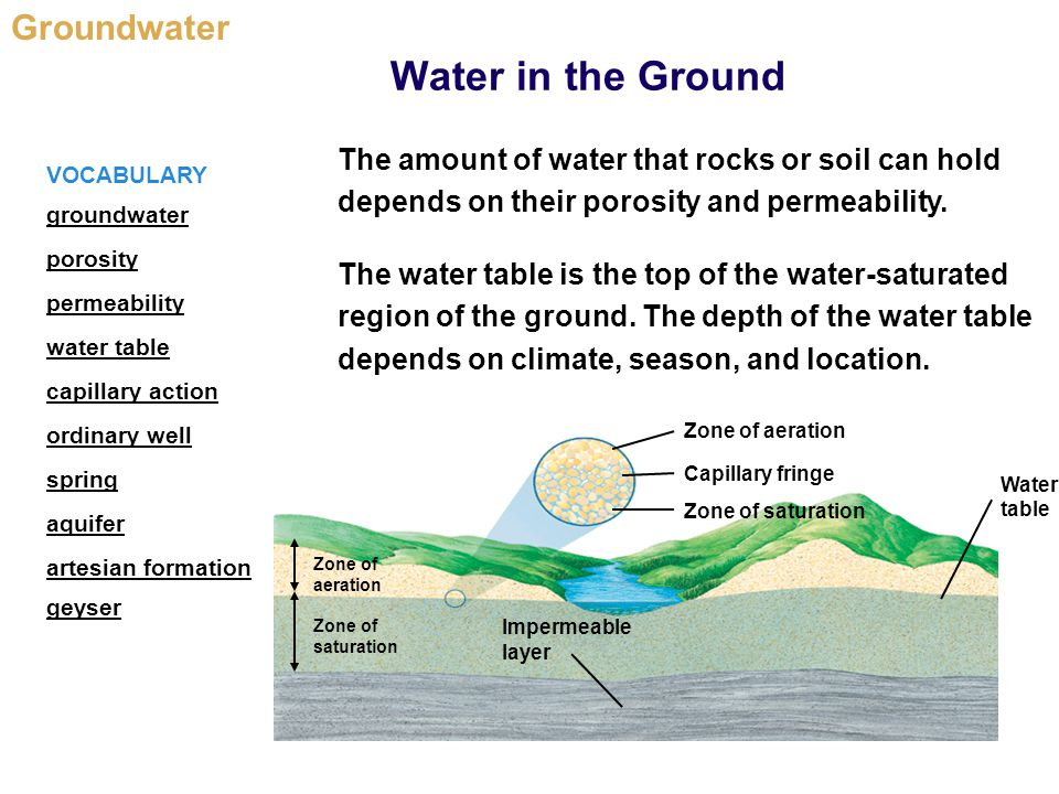Groundwater Water In The Ground Conserving Ppt Video. Worksheet. Worksheet 2 Groundwater Vocabulary Quiz At Clickcart.co