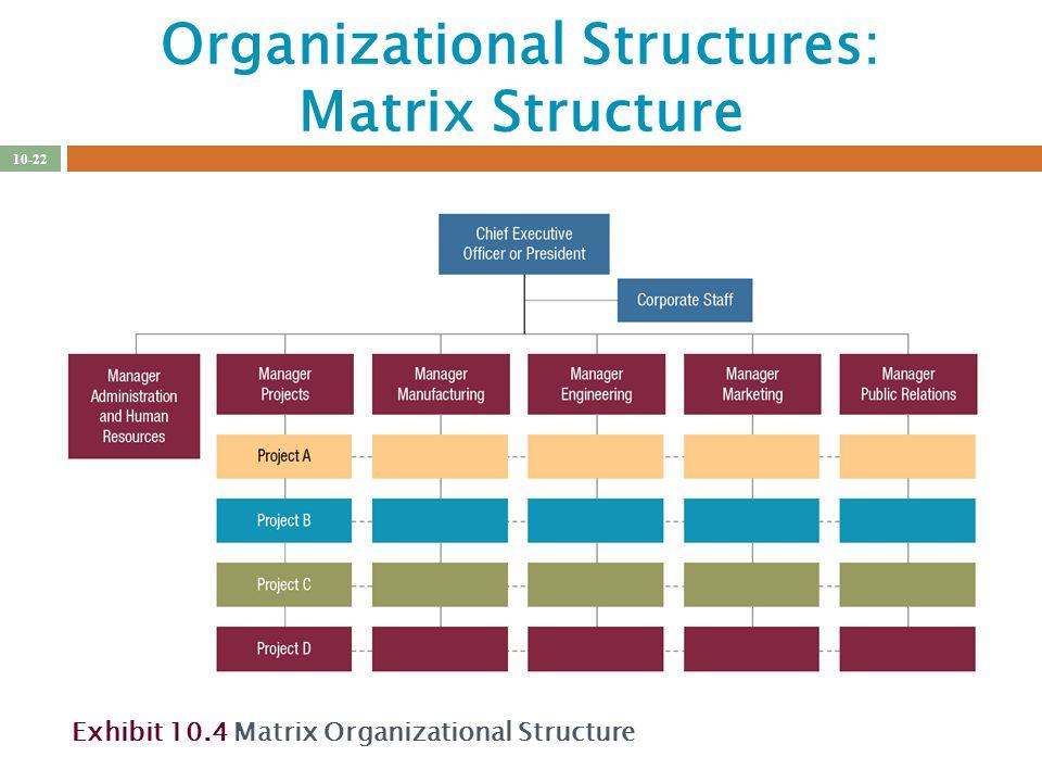 Creating Effective Organizational Designs - ppt download