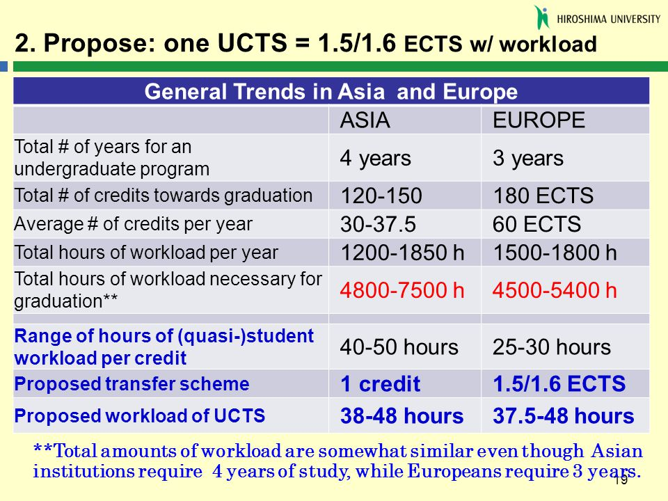 Propose One UCTS 15 16 ECTS W Workload
