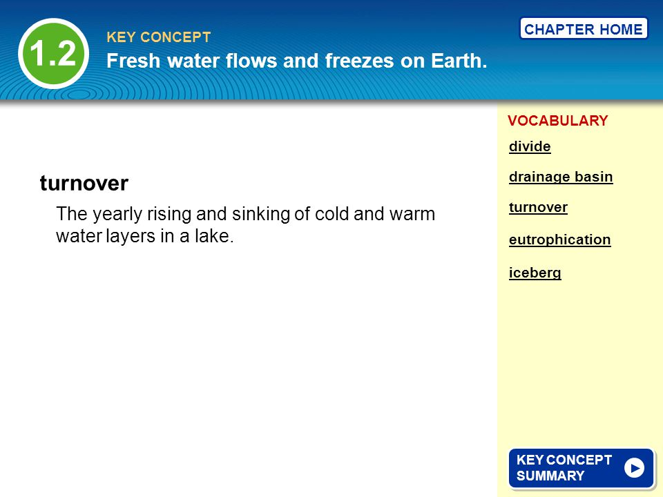 1.2 turnover Fresh water flows and freezes on Earth.