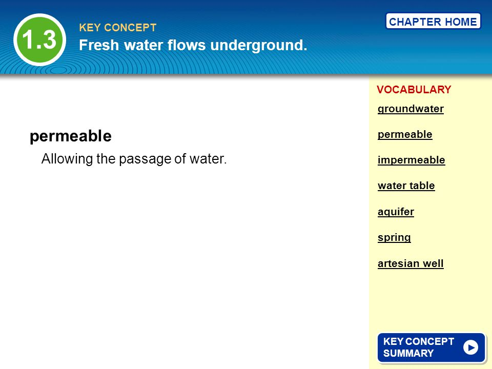 1.3 permeable Fresh water flows underground.