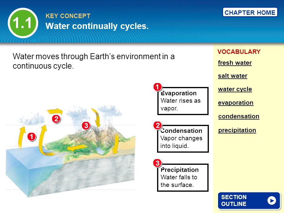 Water continually cycles.