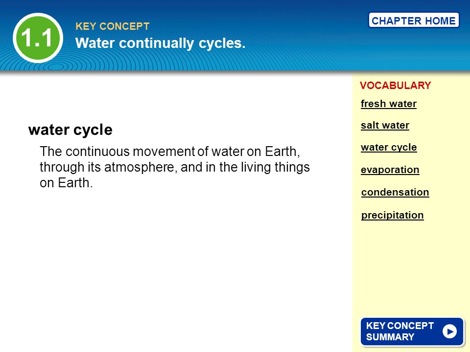 1.1 water cycle Water continually cycles.