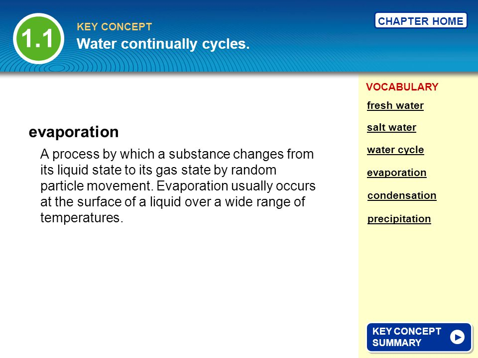 1.1 evaporation Water continually cycles.