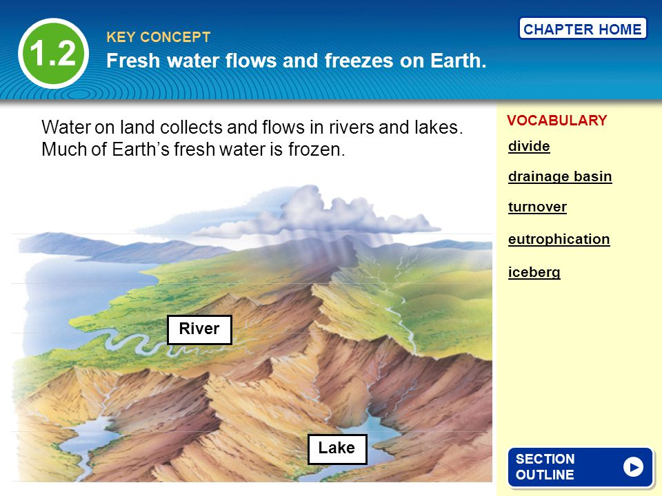 Fresh water flows and freezes on Earth.