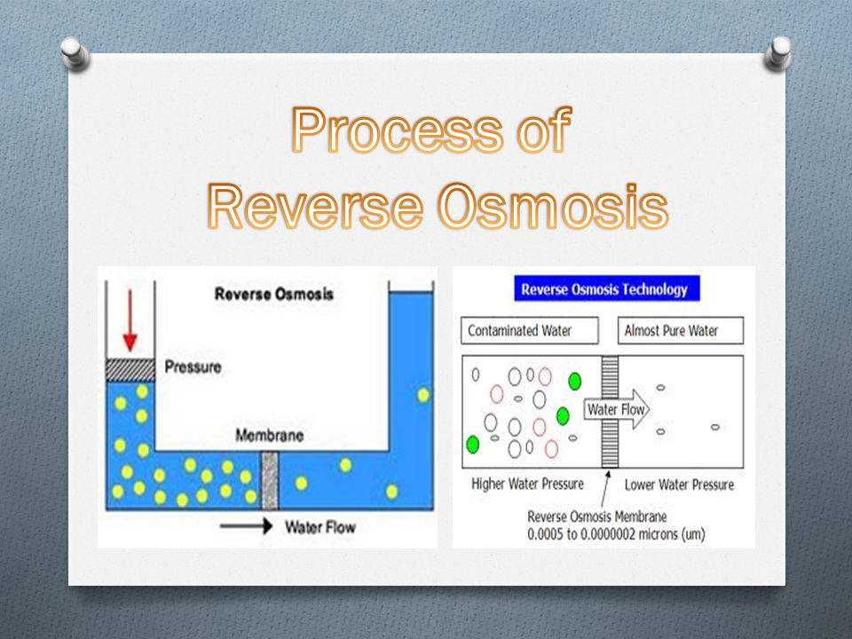 Process of Reverse Osmosis