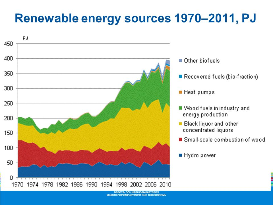 Renewable energy sources 1970–2011, PJ