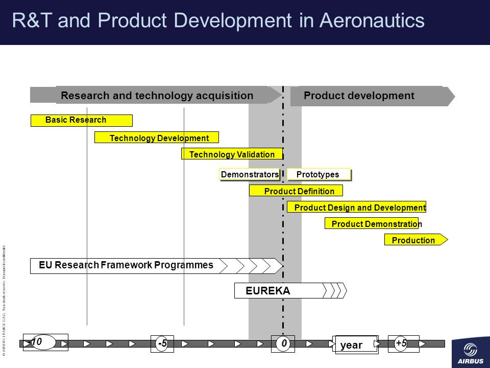 R&T and Product Development in Aeronautics