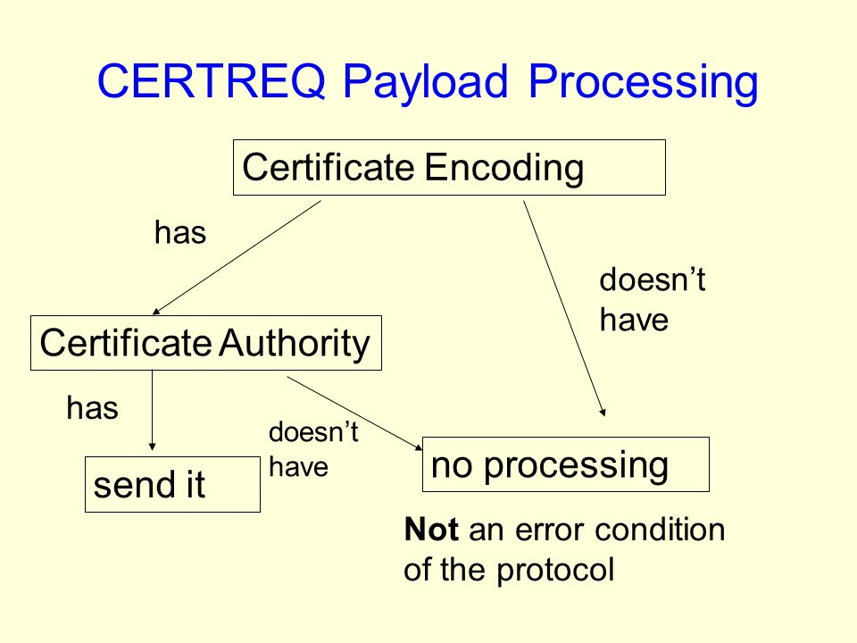 CERTREQ Payload Processing