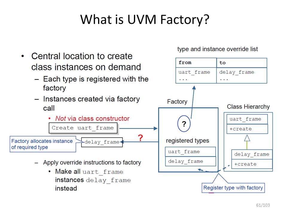 Functional Hardware Verification - ppt download