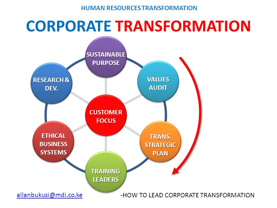 """HUMAN RESOURCES TRANSFORMATION"" THE ROLE OF HR IN ... 