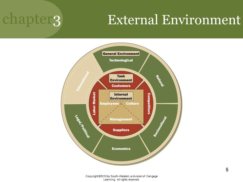 External Environment General environment – affects indirectly