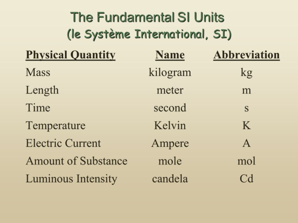 The Fundamental SI Units (le Système International, SI)